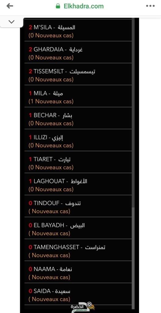 قائمة وحالات الاصابة بفيروس كورونا بالجزائر حسب الولايات اليوم السبت 4 أفريل 2020 28