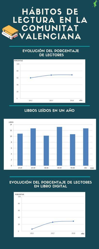 Infografía sobre los hábitos de lectura de la Comunitat Valenciana a partir de los datos de Informe de Resultados de los Hábitos de Lectura y Compra de libros de la Comunitat Valenciana 2018 impulsado por la Fundació pel Llibre i la Lectura. Sara Carlos