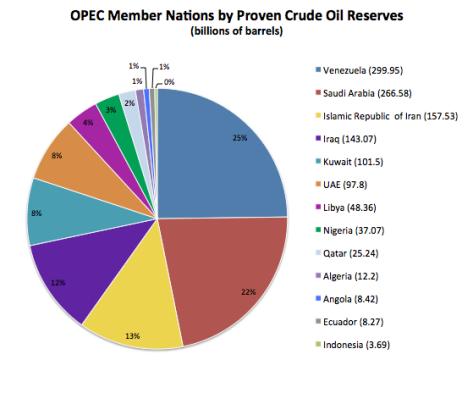 OPEC_Crude_Reserves