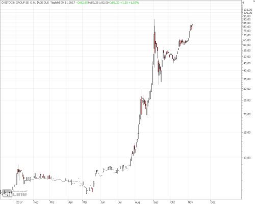 Ist die Bitcoin Group die schlechteste Aktie der Welt?