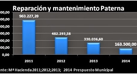 Compromís per Paterna denuncia retallades de 800.000 euros en infraestructures