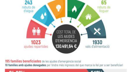 Picassent va destinar 1.150.503 euros a l'àrea social durant 2019
