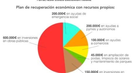 Massamagrell destina 1,3 millones de euros en su plan de recuperación económica y social tras el Covid-19