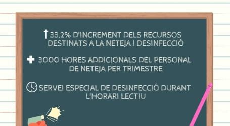 Xirivella incrementa un 33% las tareas de limpieza y desinfección de los colegios