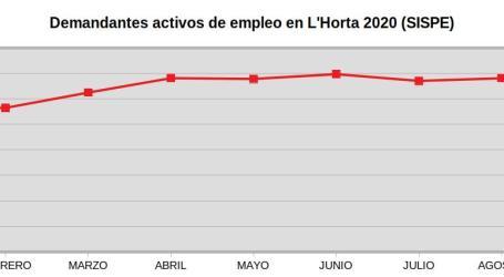 Impacto económico de la crisis sanitaria en L'Horta:  Un 18% de aumento de paro en lo que va de año