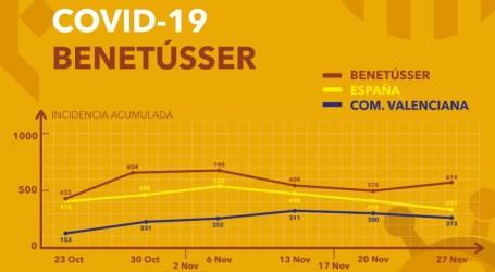 Benetússer amplía y prorroga sus medidas extraordinarias para frenar la propagación del Covid-19