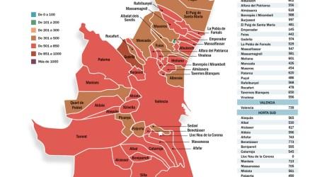 Agosto comienza con 8 municipios de l'Horta con una incidencia superior a los 700 casos