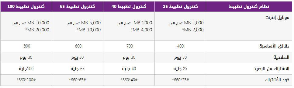 اكواد We جميع اكواد وي 2019 رقم خدمة عملاء وي محدث باستمرار