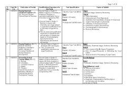 FPSC Schemes Test Syllabus advertisement 07