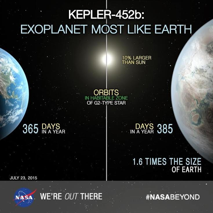 Earth and Kepler-453b Comparison