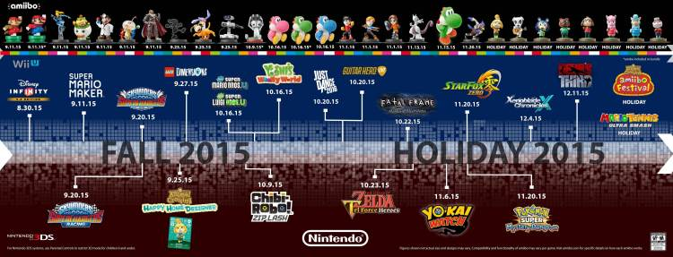 2015 Nintendo Lineup for the remainder of 2015