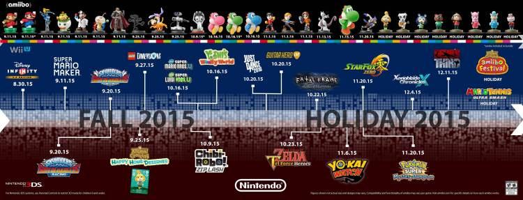 2015 Nintendo Lineup
