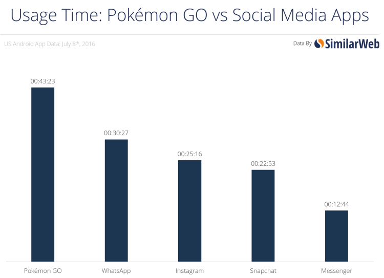 similar_web_pokemon_go_vs_social_apps_001