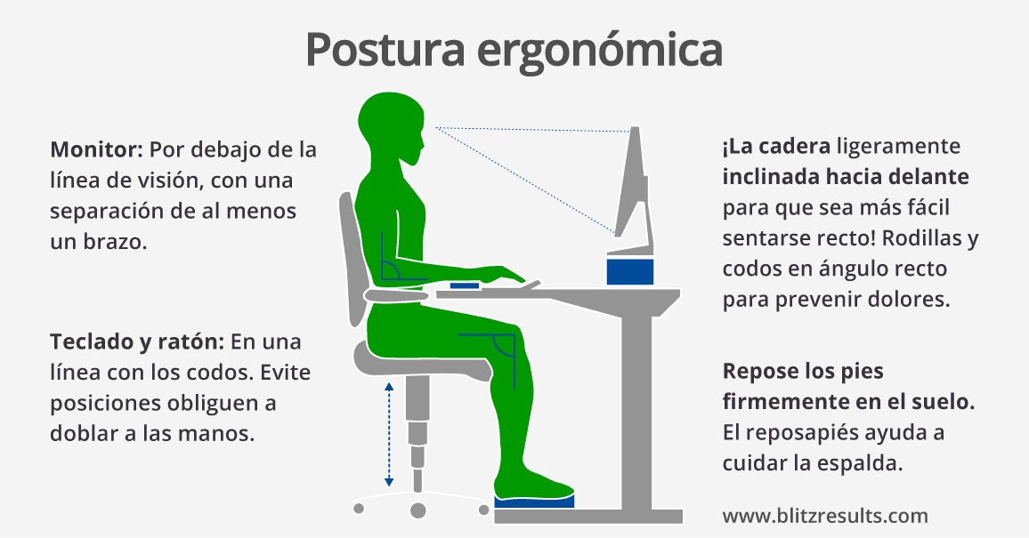 La oficina ergon mica cinco sencillas medidas que puede for Sillas ergonomicas para pc
