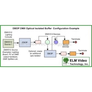 DMX Optically Isolated PCB | Buffer | ELM Video Technology