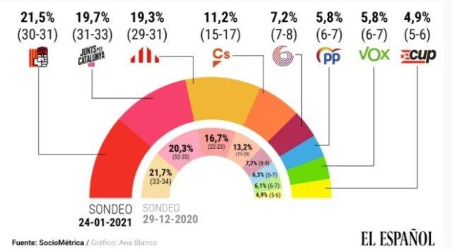 Enquesta El español eleccions 14 F