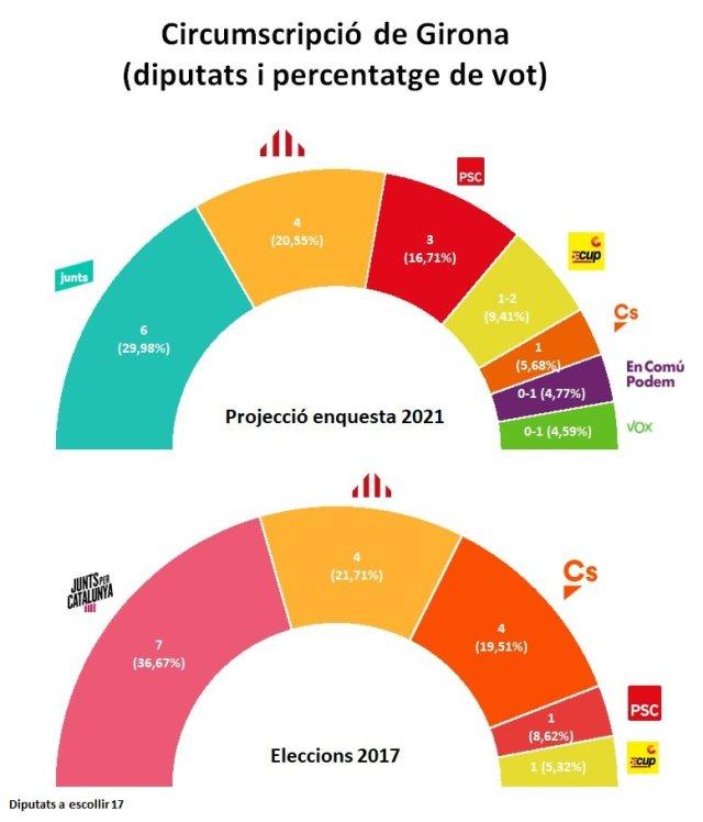 Hemicicle Girona