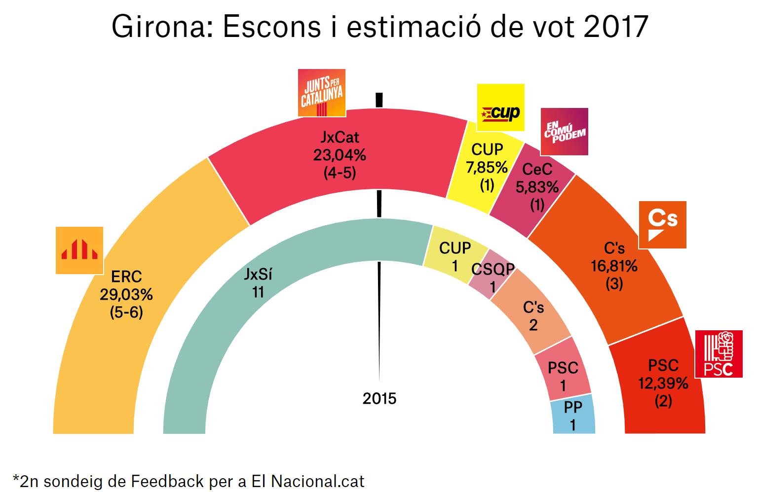 enquesta eleccions catalunya 21 d 2a gir ca