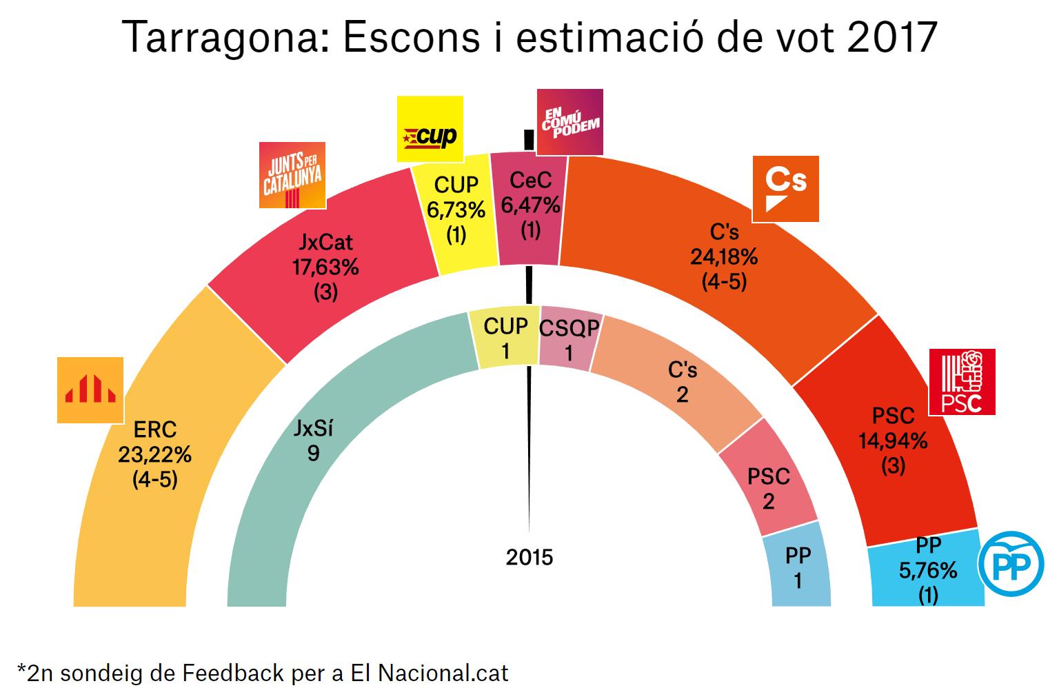 enquesta eleccions catalunya 21 d 2a tar ca
