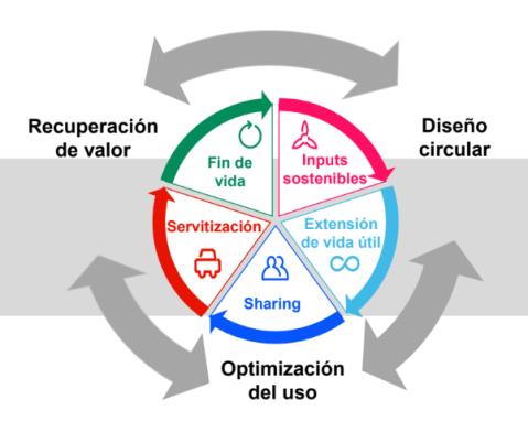 esquema economia circular cast