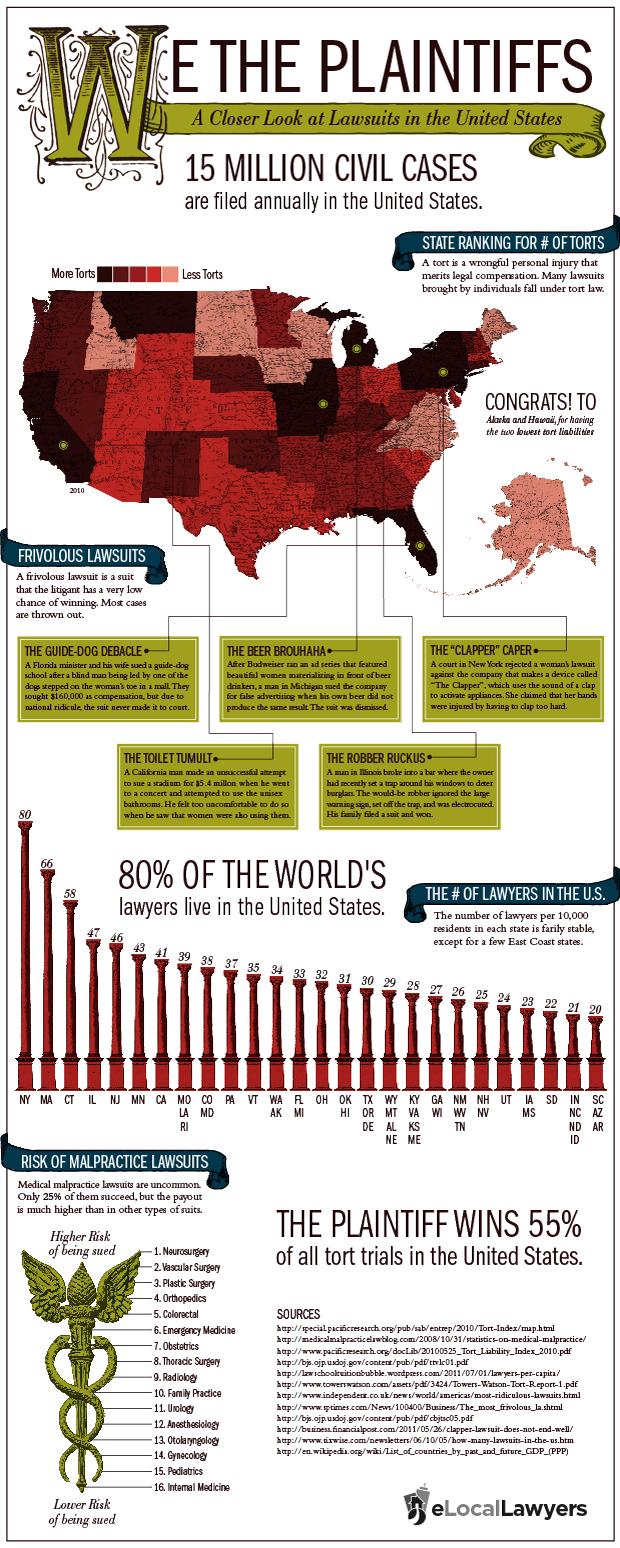 We the Plaintiffs Infographic
