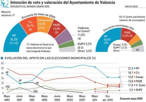La Alcaldía de Valencia se pone a tiro de Ciudadanos