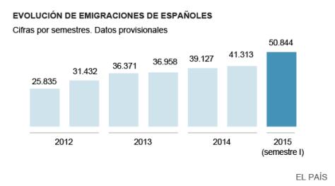 La emigración de españoles bate el récord desde el inicio de la crisis