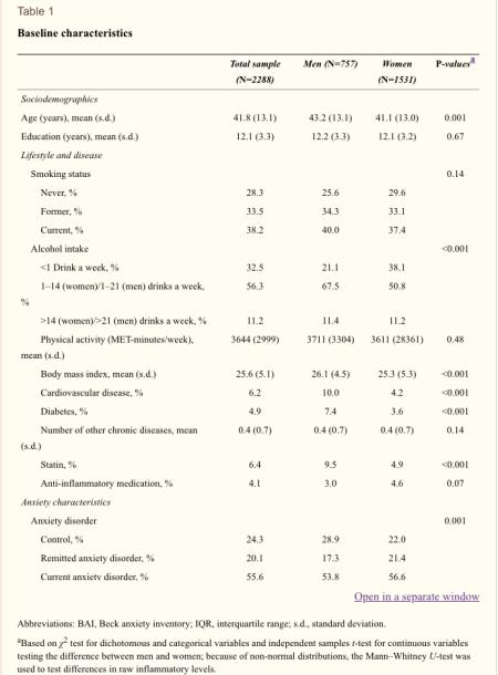 Tabla 1 Características iniciales