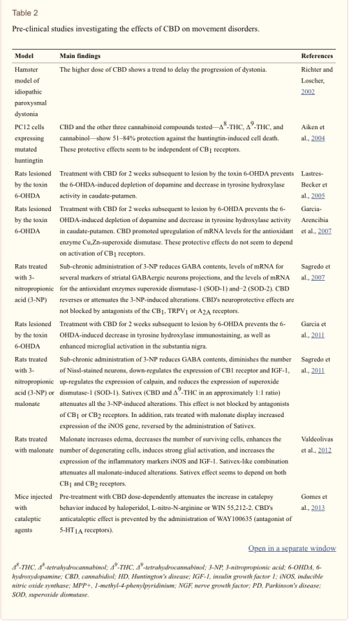 Table 2 Pre-Clinical Studies of CBD