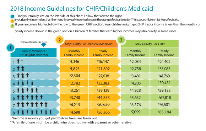 How do I Qualify for CHIP/Medicaid? - El Paso Health