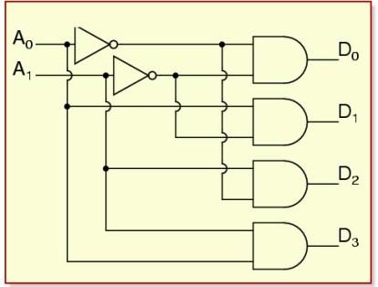 2-to-4-Decoder Circuit