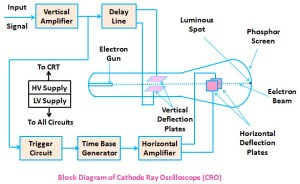 CRO  Cathode Ray Oscilloscope Working and Applications