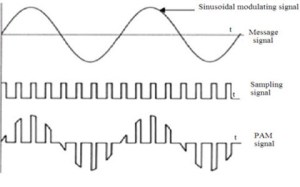 Pulse Amplitude Modulation (PAM) Theory of and Its applications
