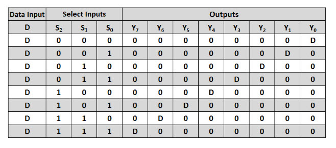 1 to 8 Demux Truth Table