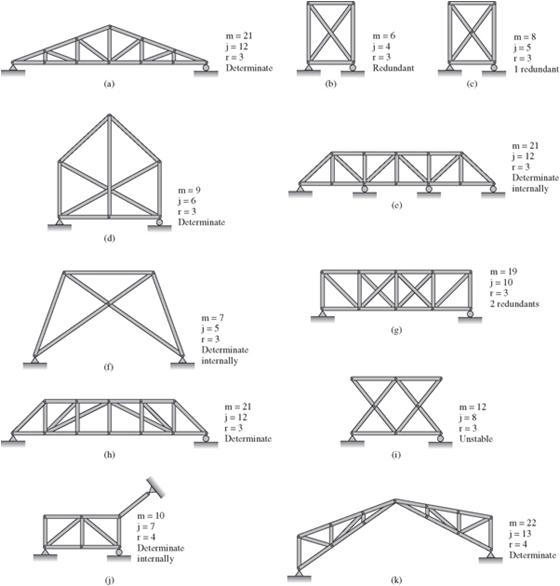 estructuras articuladas trusses On ejemplo de calculo de estructuras metalicas