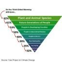 Global warming harms everyone but you