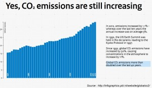 Global carbon dioxide emissions since 1970. Click to enlarge to full size