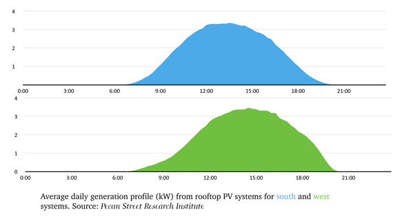 west-south-pv-panels