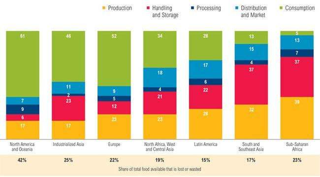 food-waste-by-global-region.jpg.650x0_q85_crop-smart