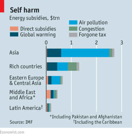IMF fossil fuels subsidies