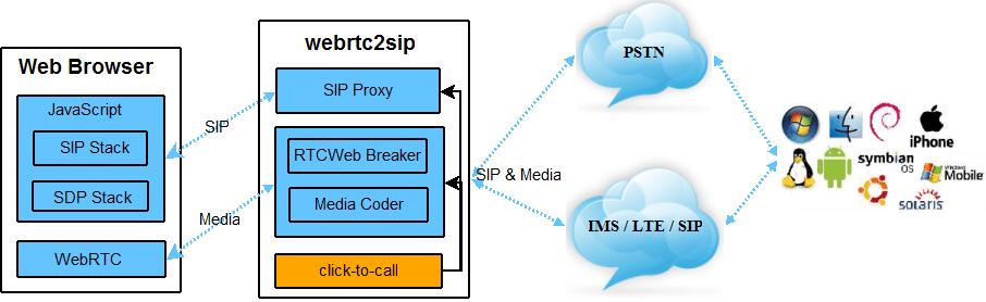Webrtc Gateway HTML5