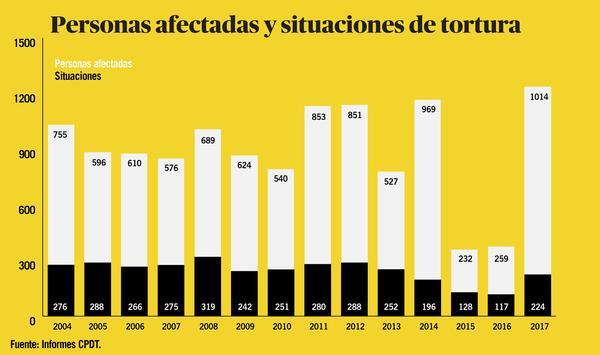 Torturas 2018 - evolución
