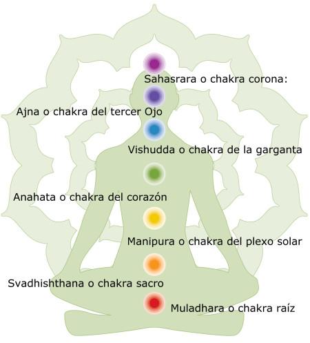 curar-chakras