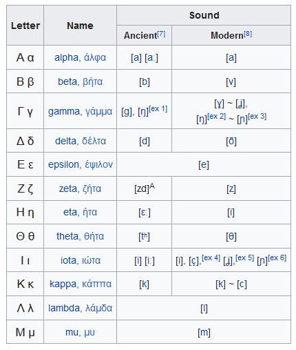 Greek Alphabets - elsieisy blog