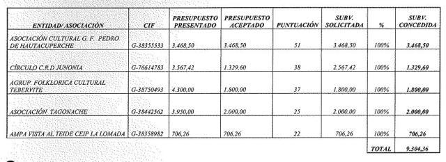 subvenciones en san sebastian de la gomera concedidas
