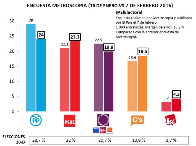 Encuesta-Metroscopia-Febrero