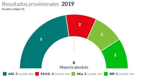 Valle Gran Rey: ASG gana las elecciones, PSOE suma 2, igual que NC y SSP