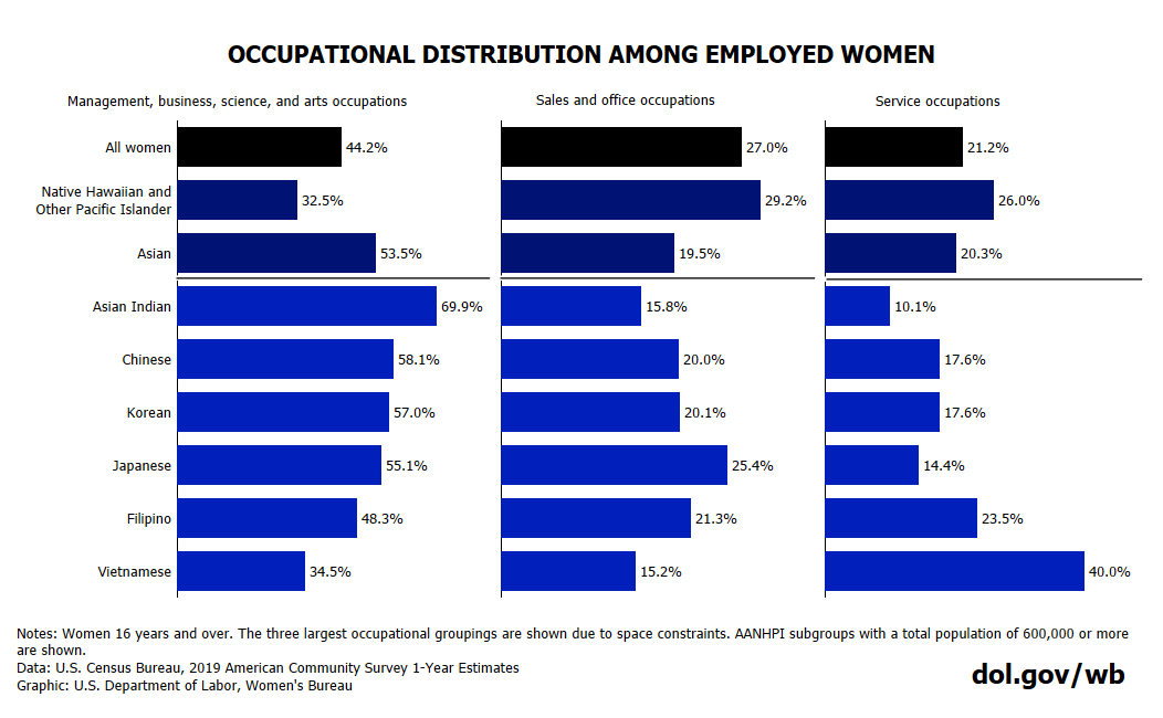 Chart showing occupational distributions of AANHPI women. Full text available at bottom of blog post.