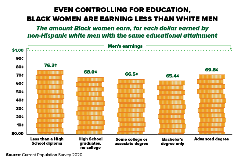"""Chart title: """"Even Controlling for Education, Black Women are Earning Less than White Men."""" The chart shows the amount Black women earn for each dollar earned by non-Hispanic white men with the same educational attainment. Less than a high school diploma: 76.3%. High school graduate, no college: 68.0%. Some college or associate degree: 66.5%. Bachelor's degree only: 65.4%. Advanced degree: 69.8%. Source: Current Population Survey 2020 Annual Averages."""