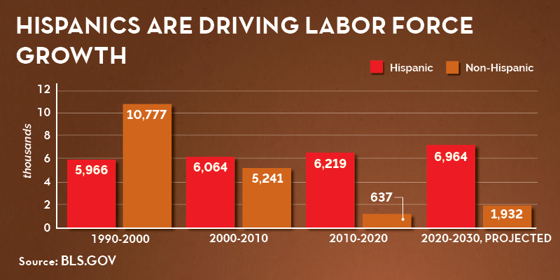 Chart showing how Hispanics are driving labor force growth in the U.S. labor force. From 1990-200, 5,966,000 Hispanic workers and 10,777,000 non-Hispanic workers joined the labor force. But then from 2000-2010, 6,064,000 Hispanics and 5,241,000 non-Hispanics joined. Then in 2010-2020, 6,219 Hispanics joined but only 637,000 non-Hispanics did. And BLS projects that from 2020-2030, 6,964,000 Hispanics will enter the labor force compared with only 1,932,000 non-Hispanics.